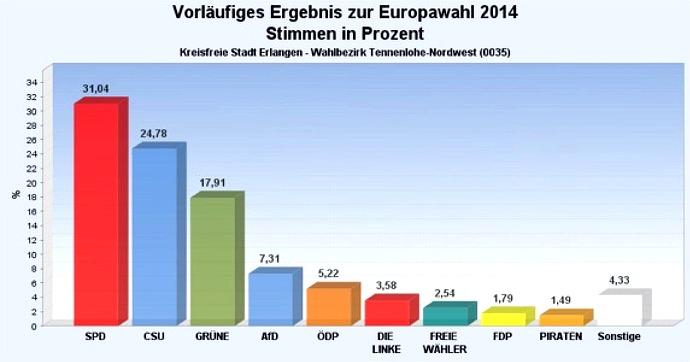 Europawahl 2014 Nordwest Ergebnisse