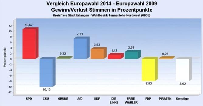 Europawahl 2014 Nordwest Veränderungen