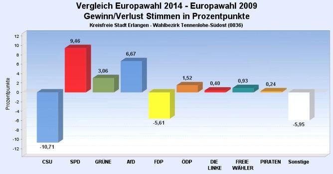 Europawahl 2014 Südost Veränderungen