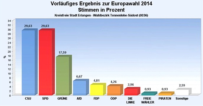 Europawahl 2014 Südost